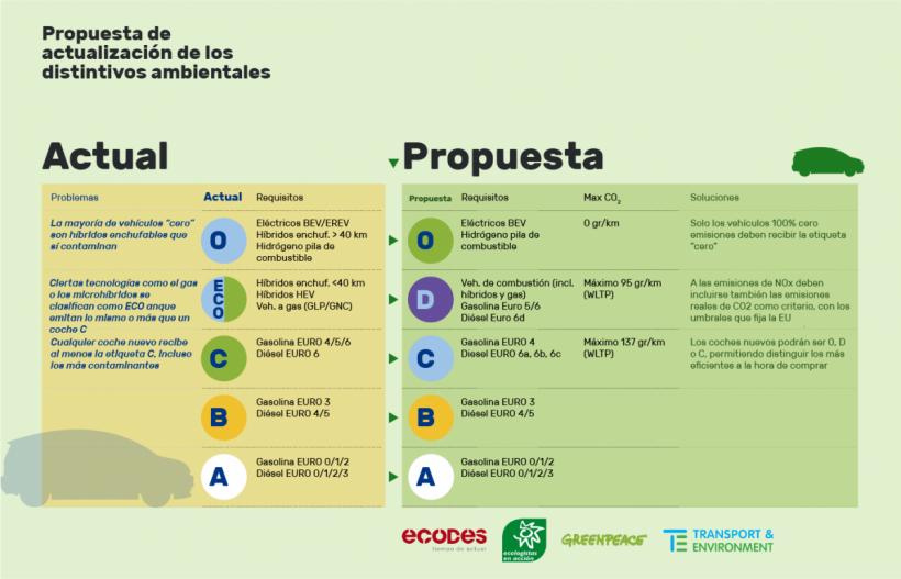 La reforma de las etiquetas de la DGT debe incluir las emisiones de CO2 y eliminar la etiqueta ECO – ES