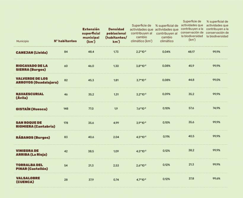 Estos son los diez municipios españoles que menos agravan el cambio climático – ES