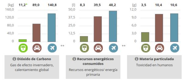 Greenpeace confía en que se reduzcan los vuelos cortos con el arranque de los trenes de bajo coste – ES