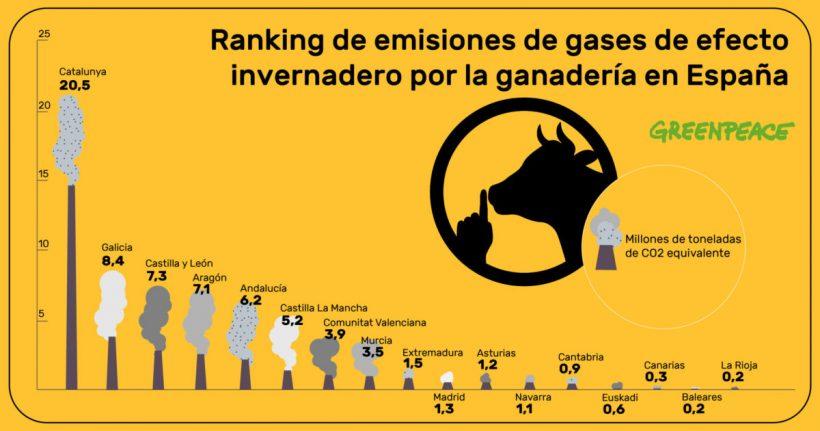 El sector ganadero está emitiendo en España unos 70 millones de toneladas de CO2 eq. al año – ES