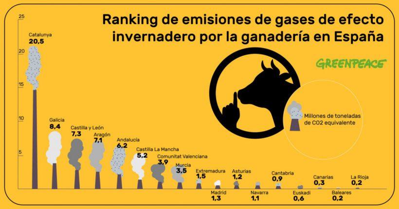 Aragón, cuarta comunidad que más contribuye a la crisis climática con su ganadería industrial, según un informe de Greenpeace – ES